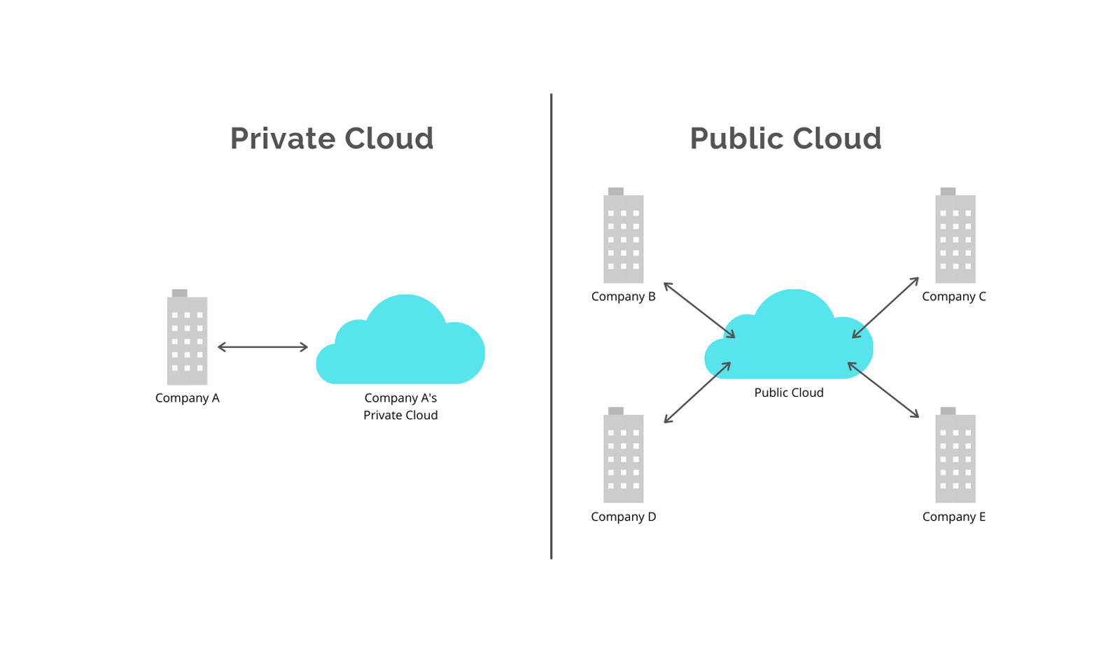 The difference between private could and public cloud work environments.