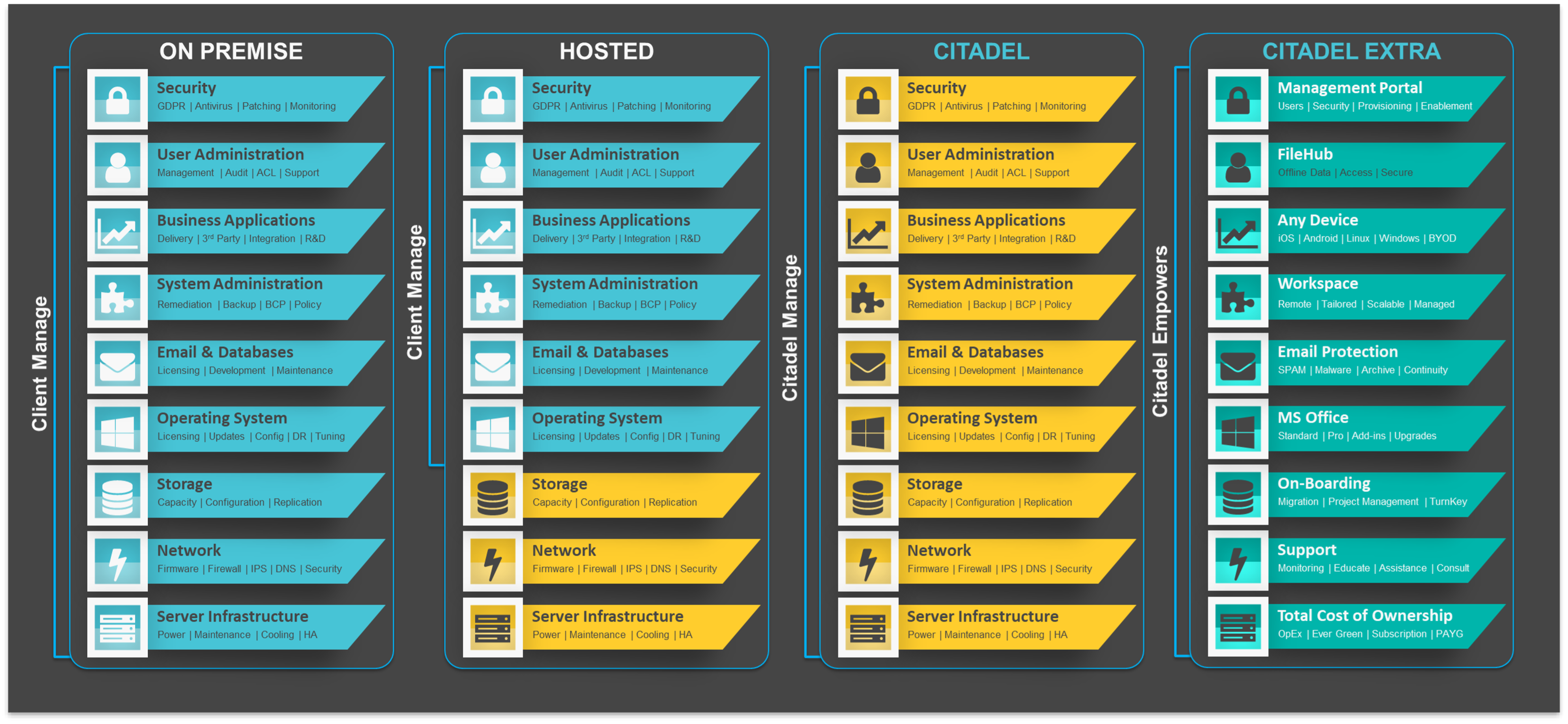 What makes Citadel Technology different from other cloud solution providers in table format.